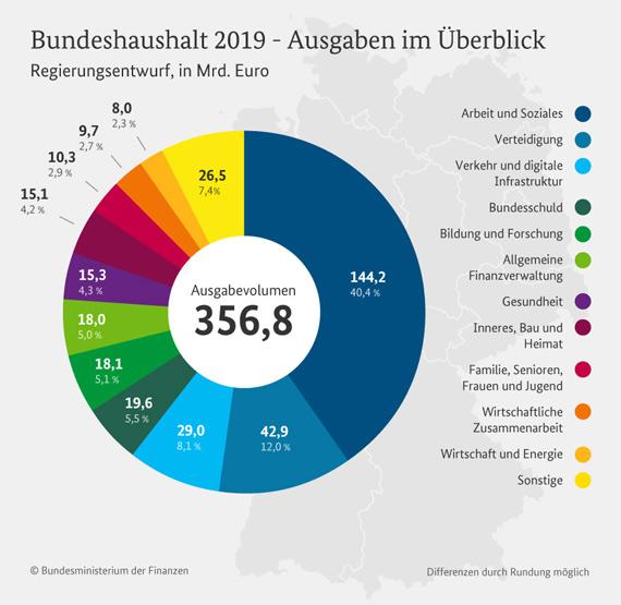 Bundeshaushalt 2021 Grafik